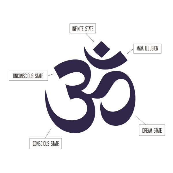 Yogafit What Does The Om Stand For